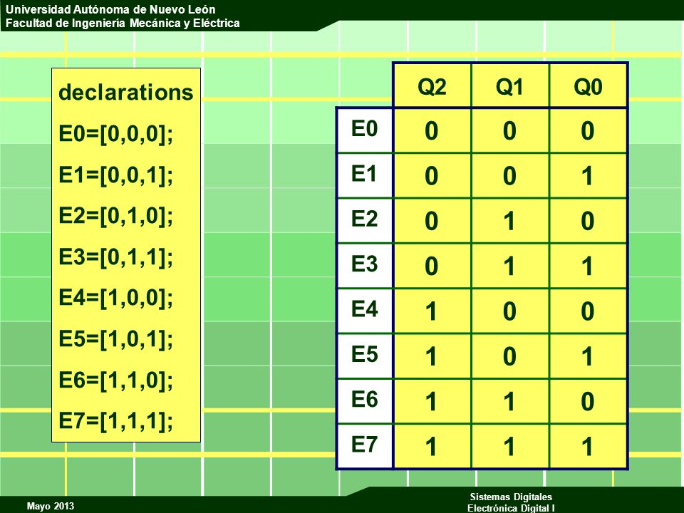 1 Q2 Q1 Q0 E0 E1 E2 E3 E4 E5 E6 E7 declarations E0=[0,0,0];